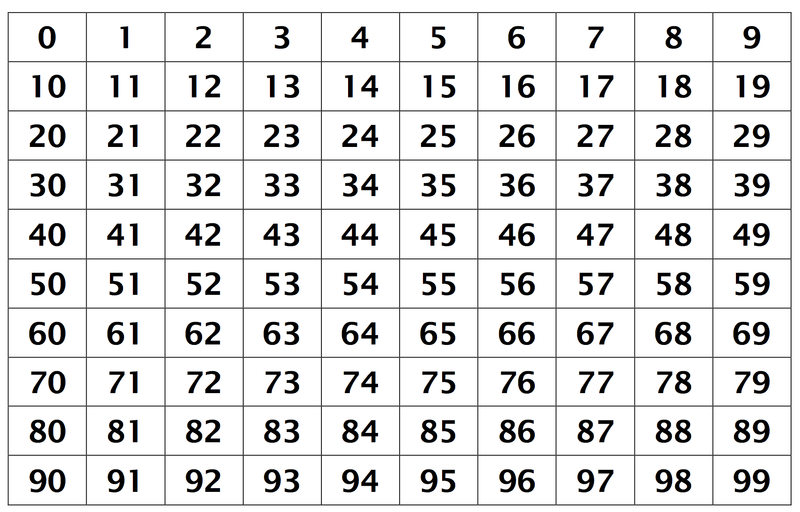 A twist on the 100 39 s chart freebie for Random number table 1 99